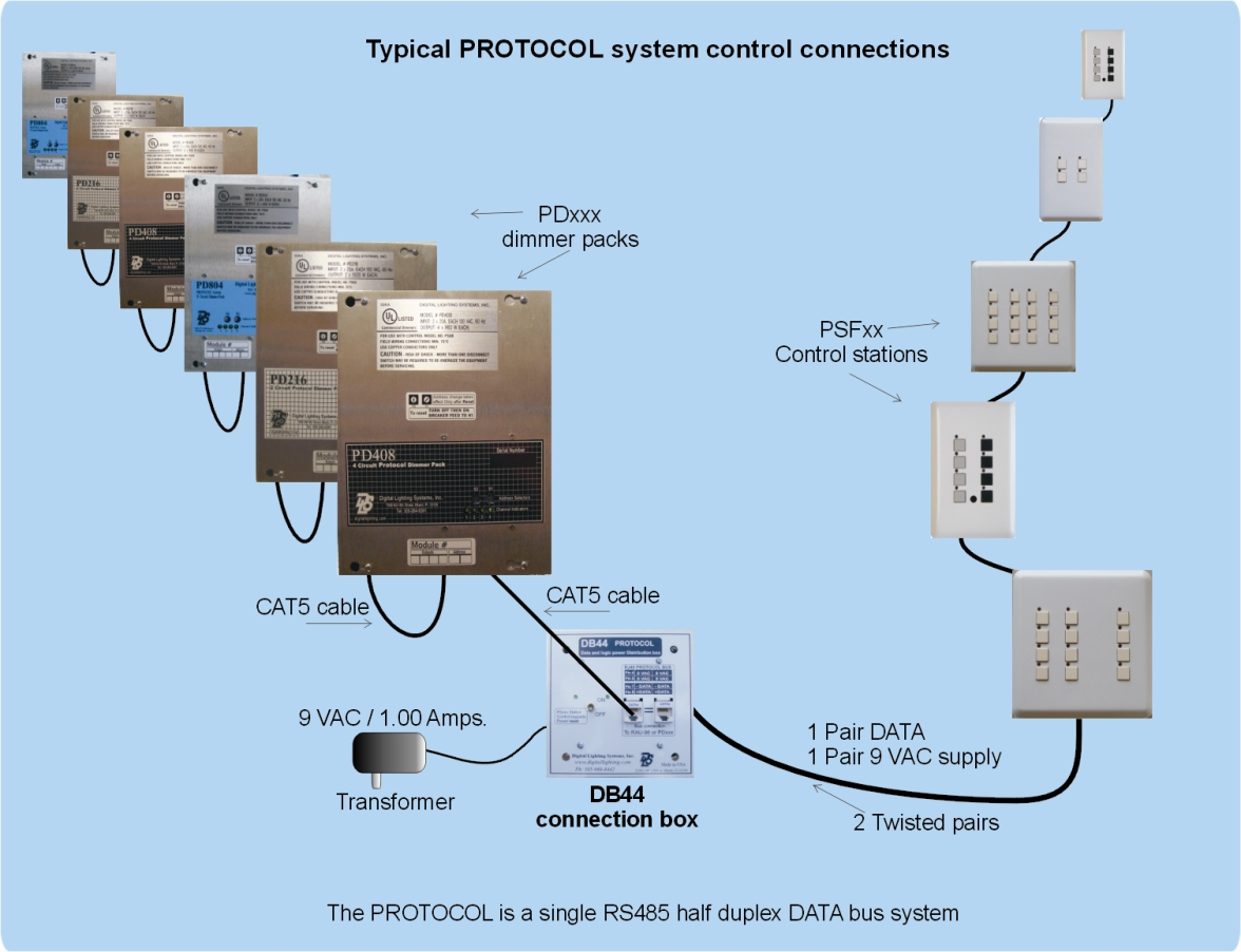 The PROTOCOL system is totally modular utilizing just two types of main  units for regular operation, PS Series control stations and PD Series  dimmers.